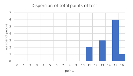 Ritsumeikan dispertion of points